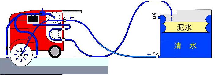 工事中の泥水・排ガス対策への取り組み・泥水・排ガス対策